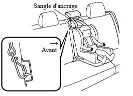 Toujours attacher la sangle d'ancrage à