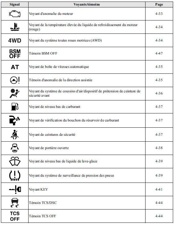 Mazda Cx 5 Voyants Temoins Tableau De Bord Et Affichage En Cours De Conduite Manuel Du Conducteur Mazda Cx 5